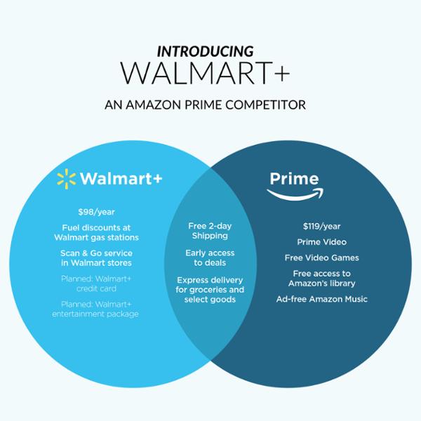 Walmart Walmart Plus An Amazon Prime Competitor Amazon Library Amazon Prime Walmart
