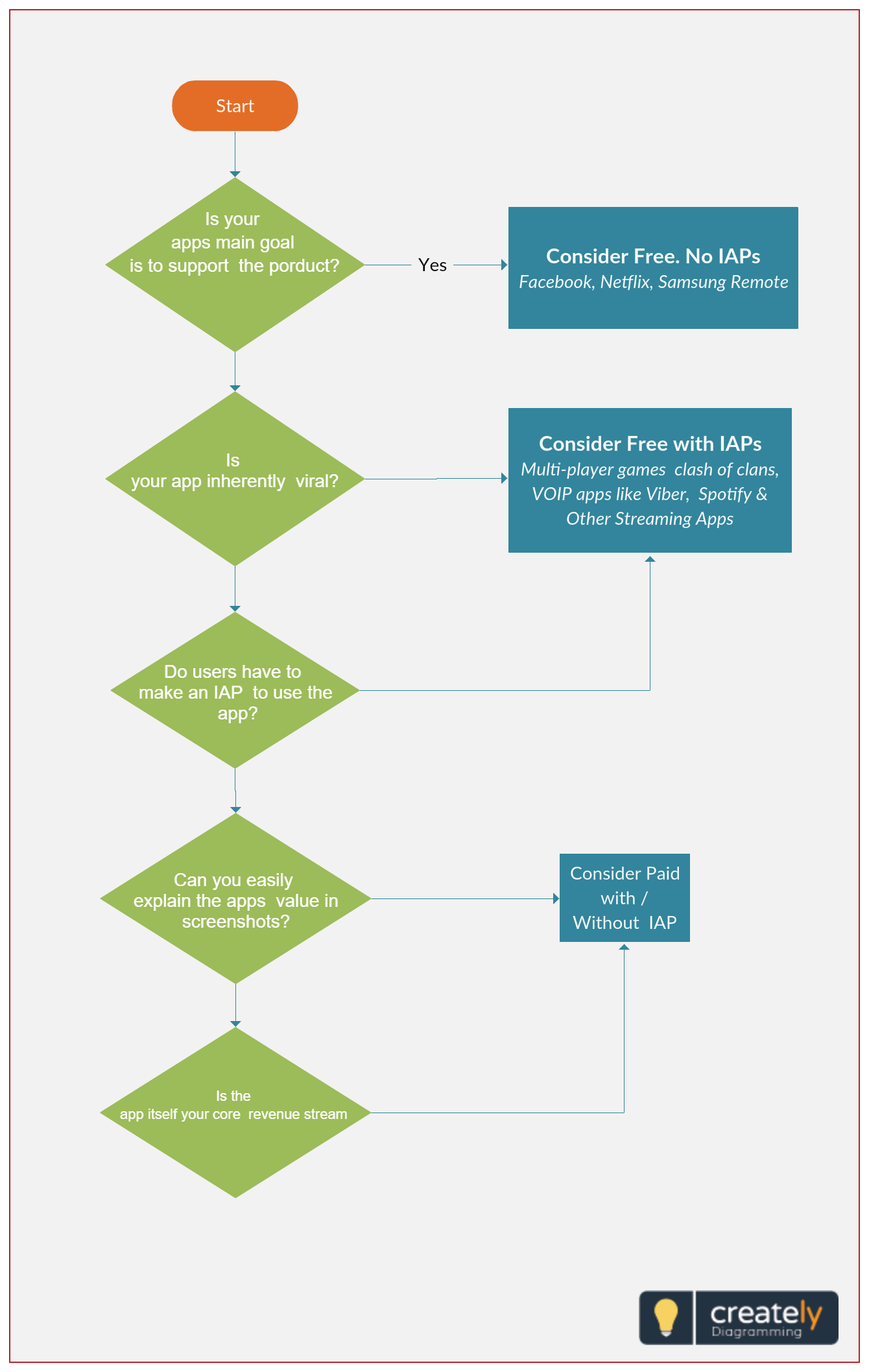 How To Price Your App This Decision Making Flowchart Example Explains How To Select A Pricing Model For Software Applications Click App Flow Chart Mobile App
