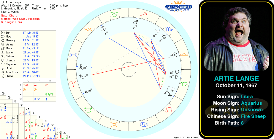 Artie Langes Birth Chart Arthur Steven Artie Lange Jr Born
