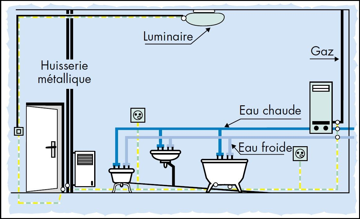 R sultats google recherche dimages correspondant http - Liaison equipotentielle salle de bain ...