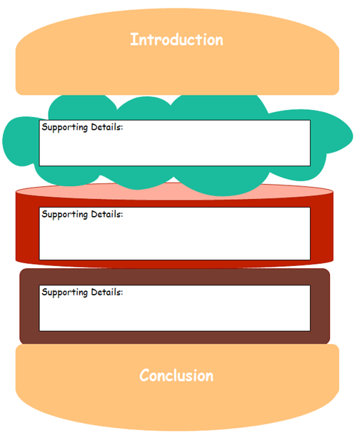 Hamburger graphic organizer is effective in teaching for Burger writing template