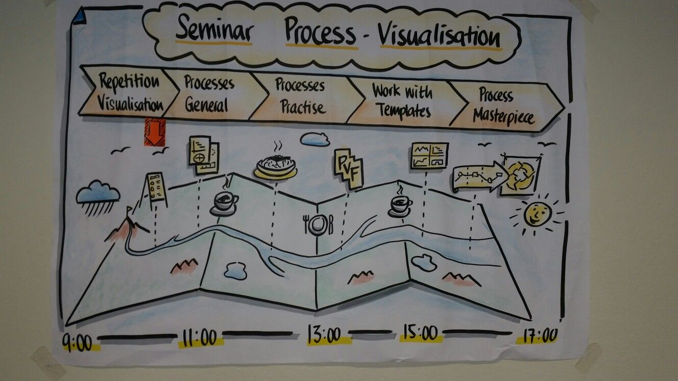 Pin by Lita Currie on Graphic facilitation   Pinterest   Chart ...
