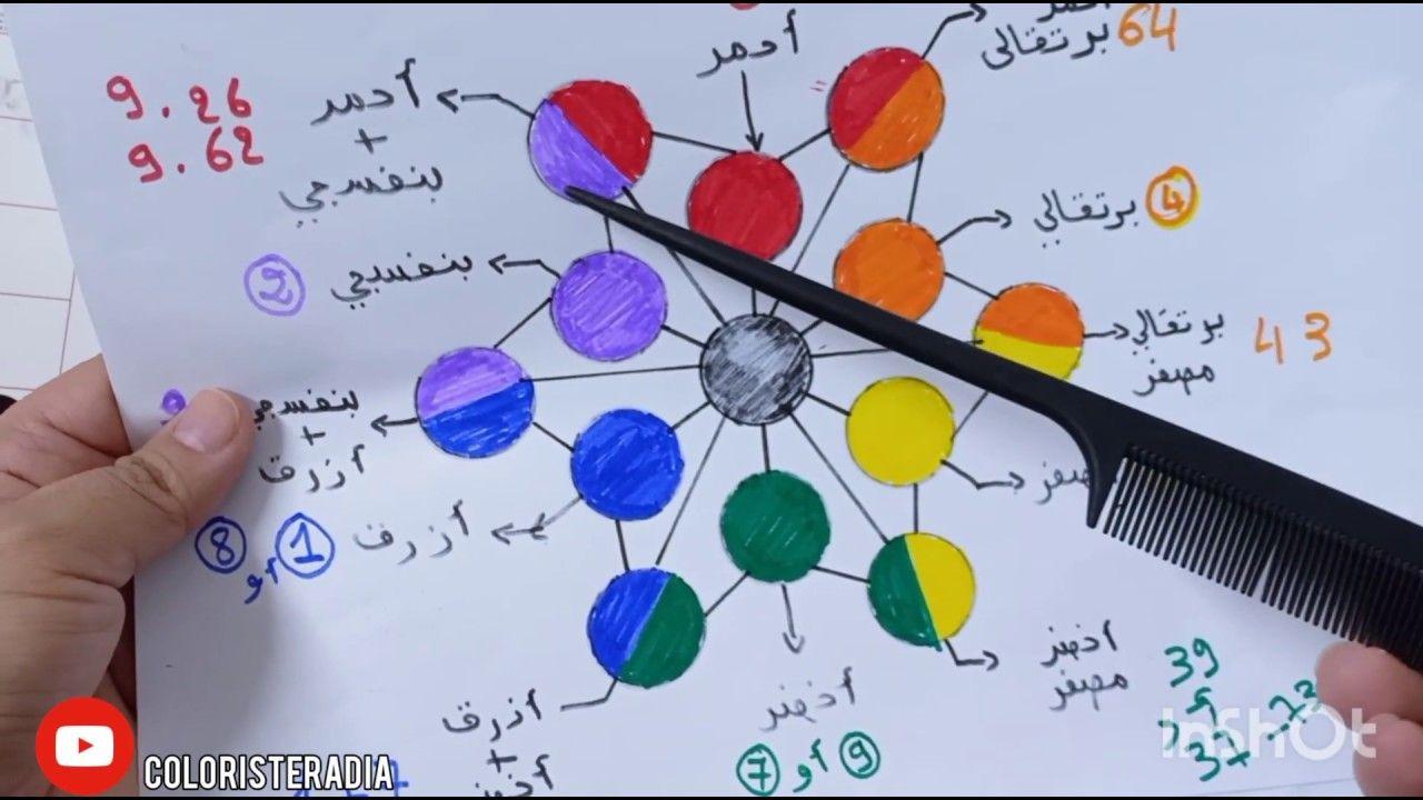 درس 3 جزء 2 تركيبات الالوان الاساسية Algerienne In 2020 Youtube Tutorials Tutorial Tablet