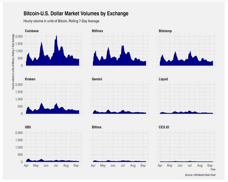 cryptocurrency market volume chart