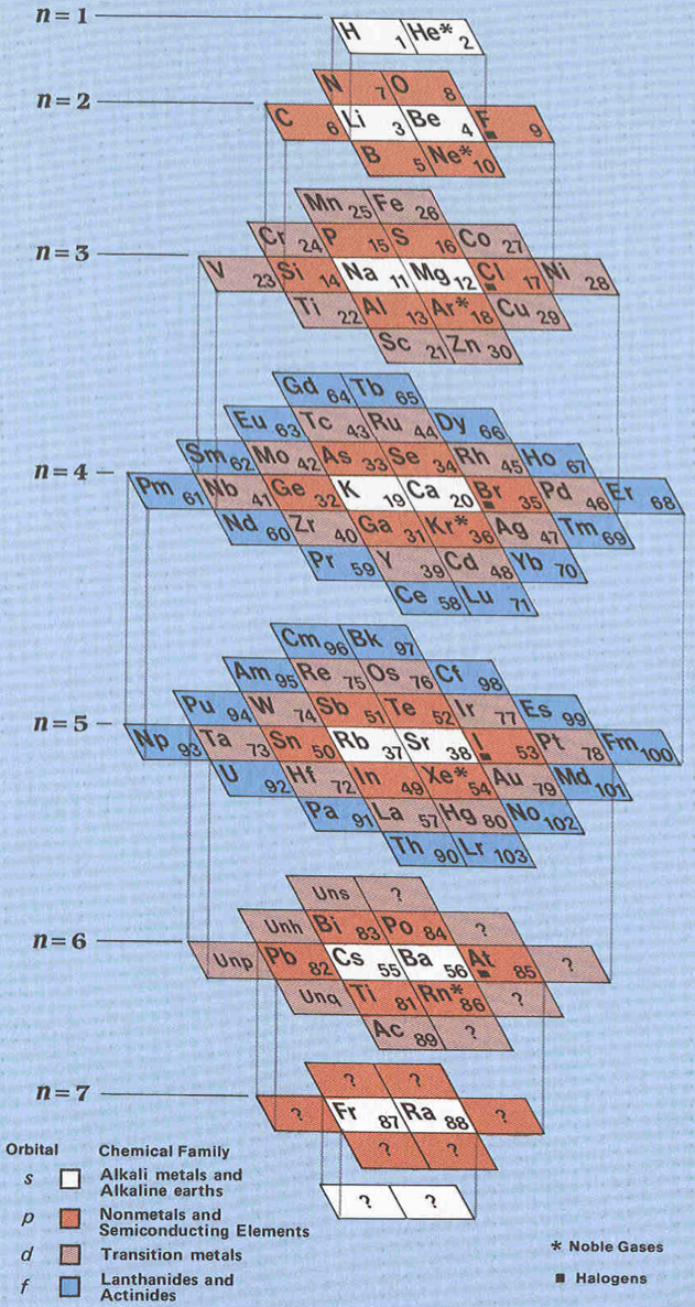 Periodic Table which letter represents the noble gases on the periodic table : Physicist's Periodic Table by Timothy Stowe (1989) | Periodic ...