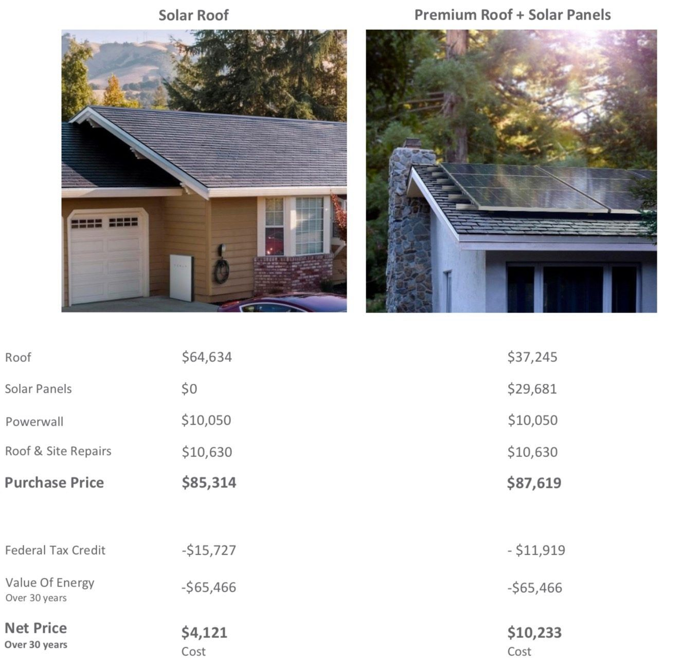 Here S A Real Tesla Solar Roof Quote And The Price Will Shock You Tesla Solar Roof Solar Roof Solar Panels Roof