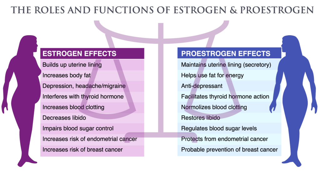 EstroProtect Boost your metabolism, Estrogen dominance