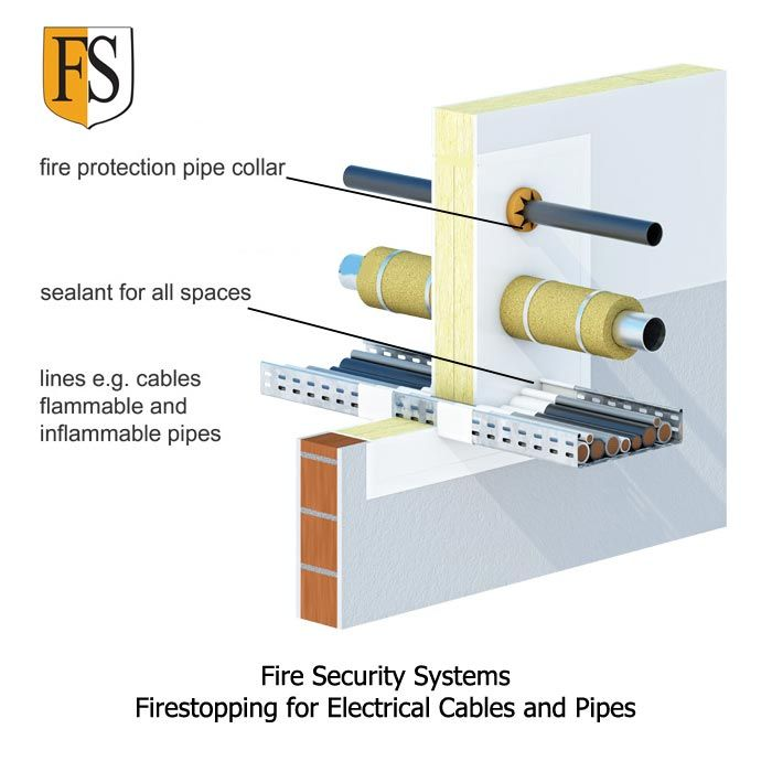 Cable Fire Protection with Exterior/Interior Cable Coating
