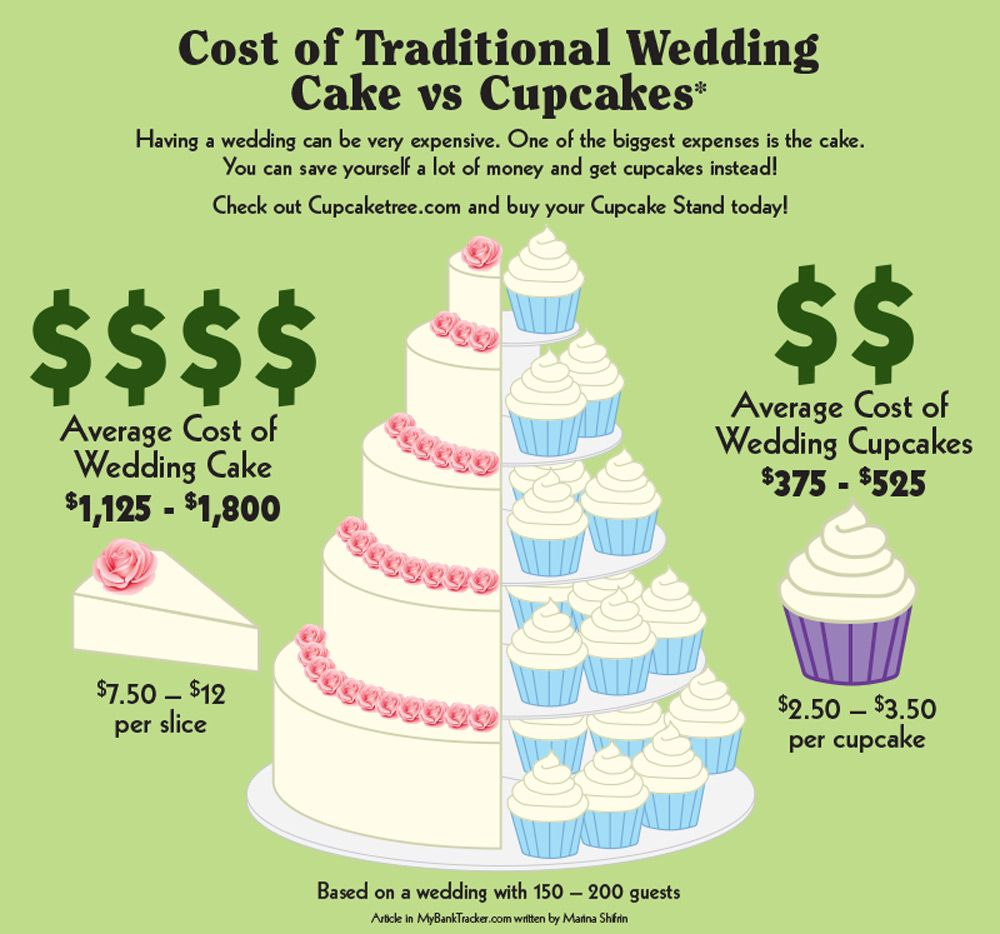 Pin By Cupcaketree On Wedding Cupcake Stands Cupcake Stand Wedding