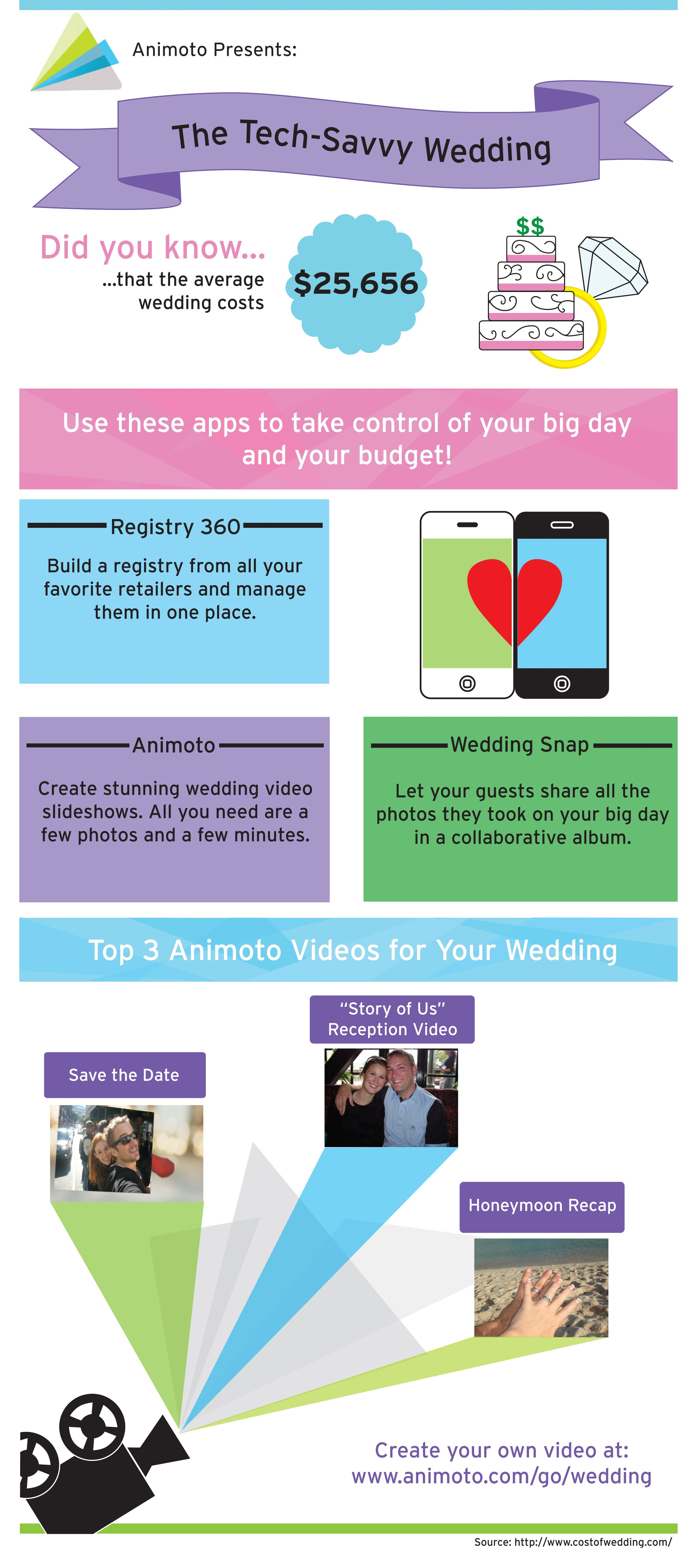 Average Wedding Costs 2015.The Tech Savvy Wedding Use These Apps To Take Control Of