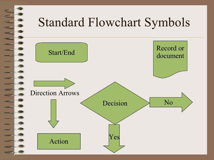 Flow Chat Symbols Classroom SOPs and Flow Charts Pinterest - how to prepare a sop format