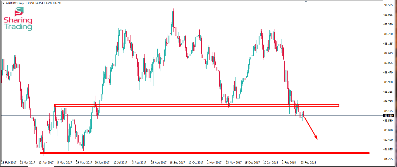 Audjpy Long Term Signal From The Daily Chart This Pair Has Broken The Key Support Level And Retested The Support Now Technical Analysis Financial Supportive