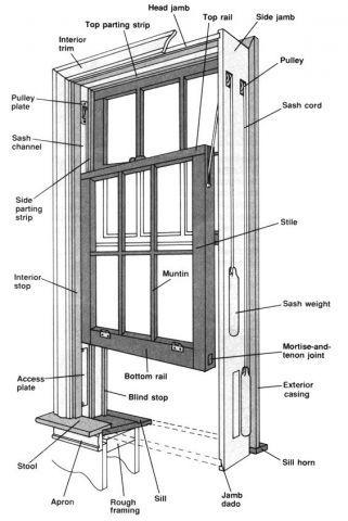 Sash Window Diagram In 2019 Wood Windows Old Wood