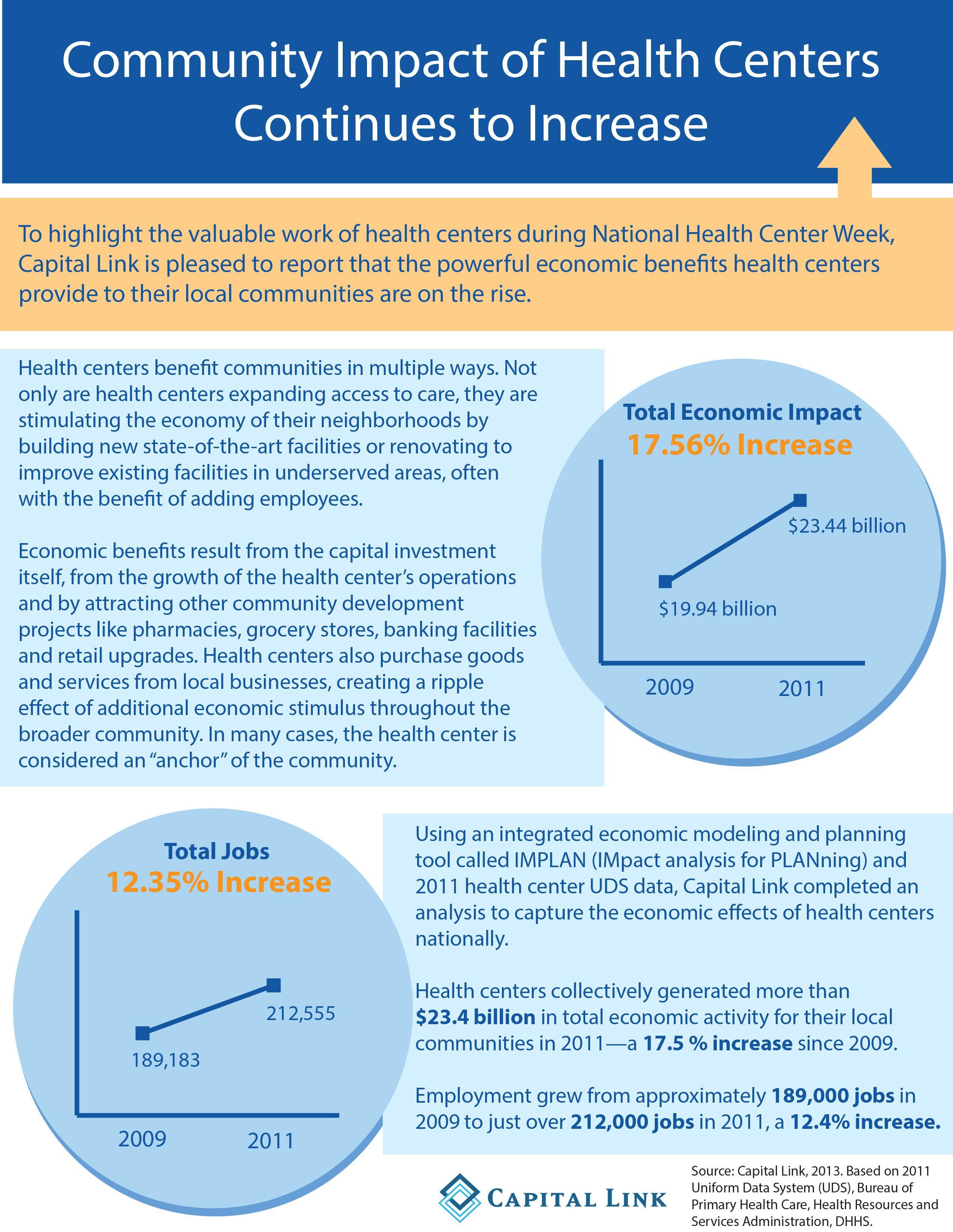 12+ Comprehensive community health centers corporate office ideas