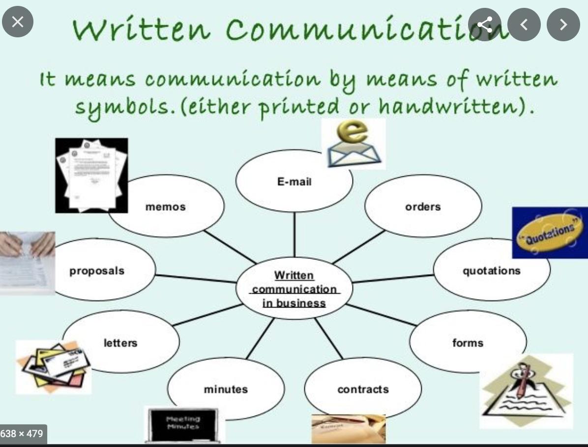 Written Communication Skills In 2021 Communication Skills Verbal Communication Skills Proposal Writing