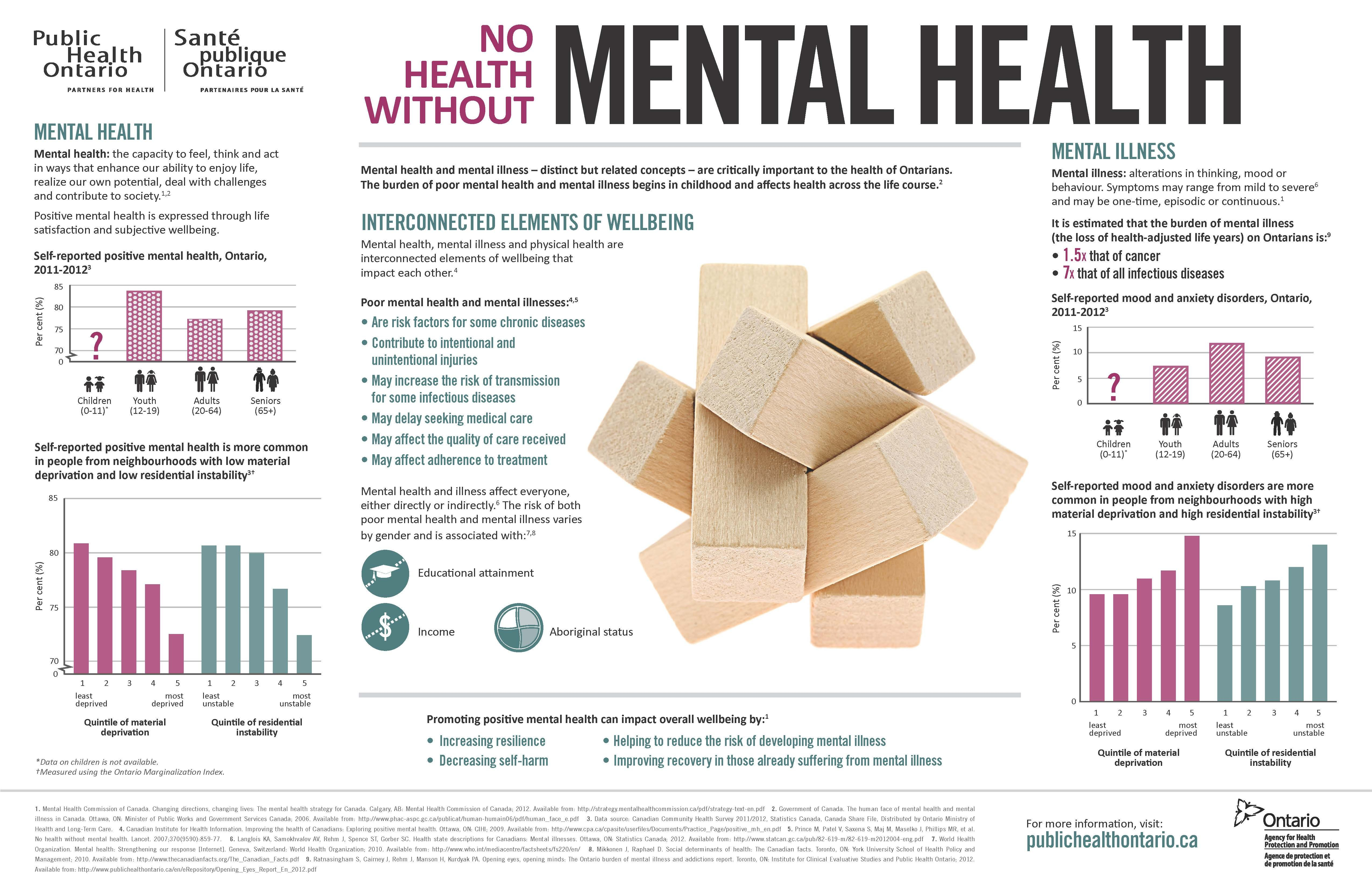 how mental illness is related to Treatments for mental disorders anxiety nsduh national estimates related to mental health and nsduh state-level estimates related to both substance use and.