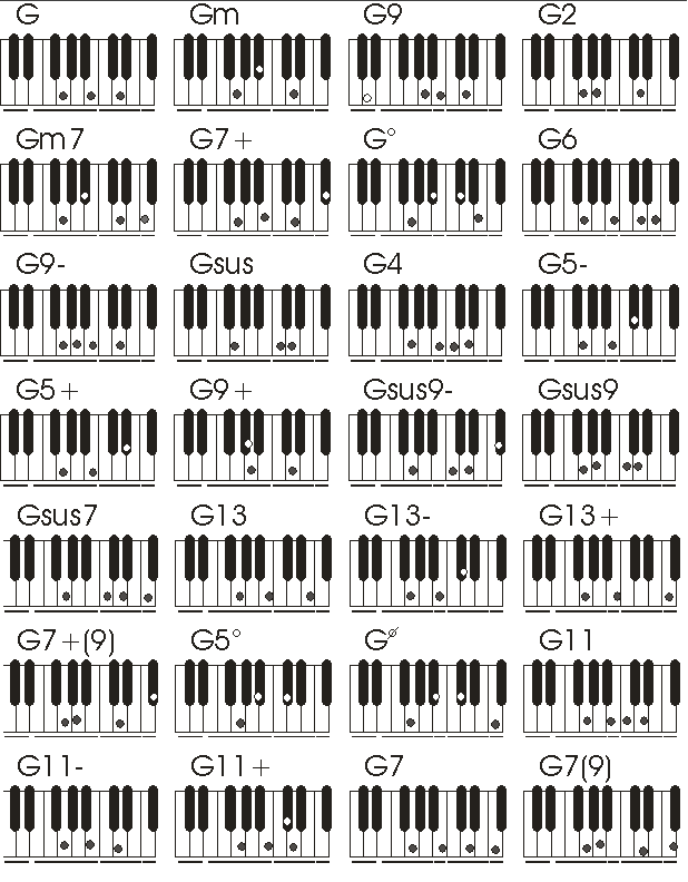 5solg 618792 Pixels Piano Chords Pinterest Pianos Music