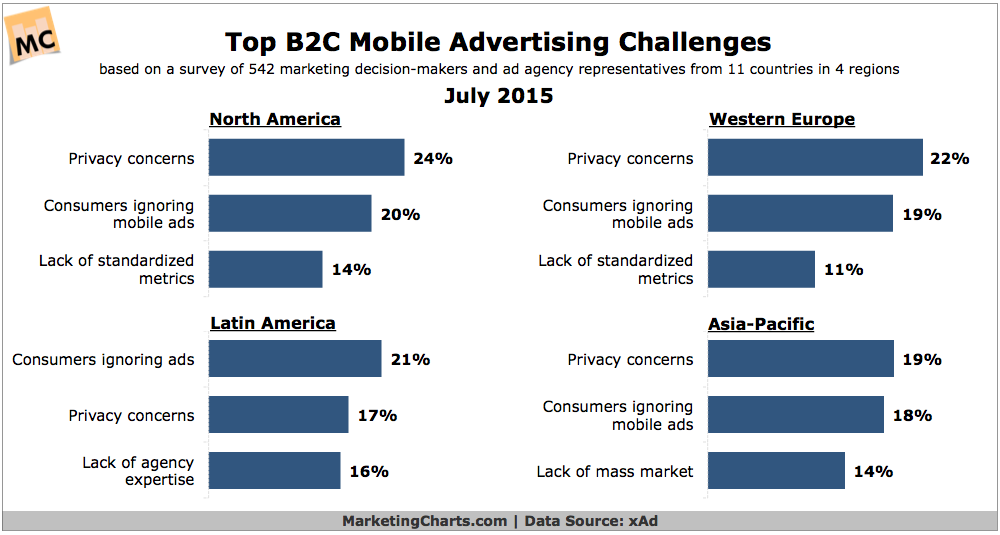 TOP B2C Mobile Advertising Challenges (survey of 542 decision makers from North America, Western Europe and Asia-Pacific
