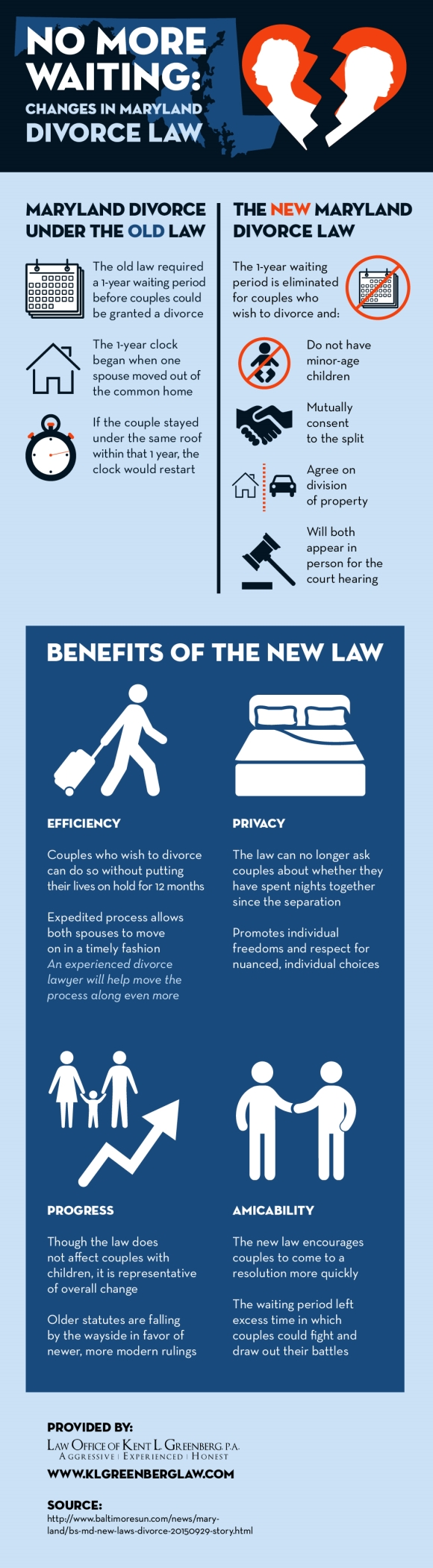 Infographic Changes in Maryland Divorce Law Divorce law