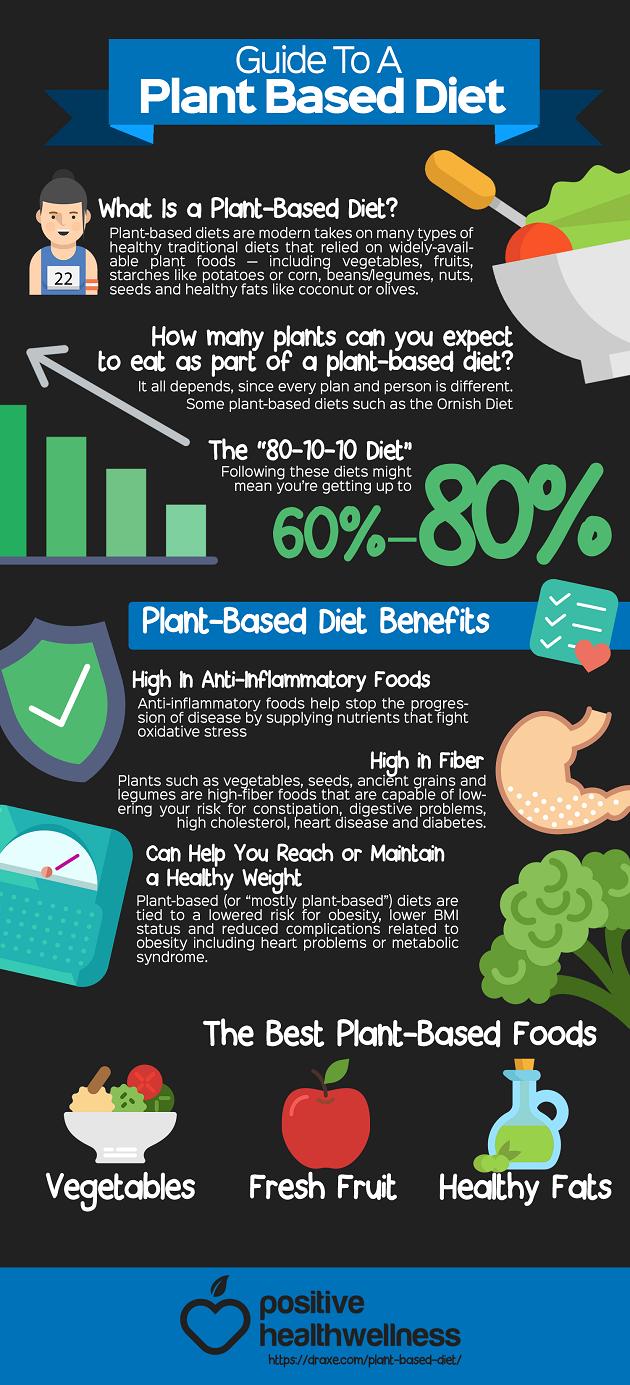 plant based diet books pdf