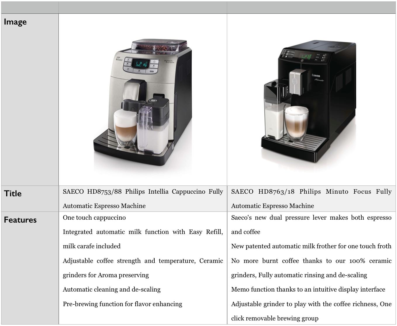 PHILIPS fully automatic Espresso machine - SEACO Intelio and Minuto