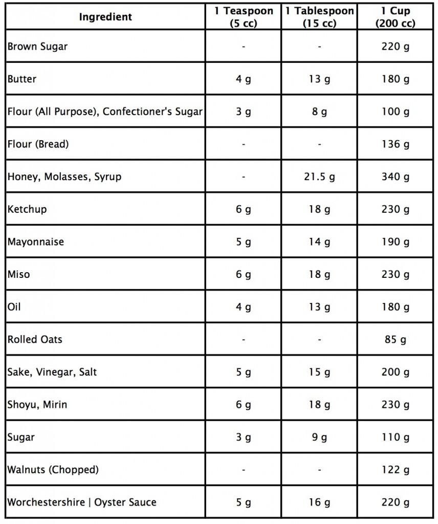 Metric Conversion Table For Cooking Metric to units conversion