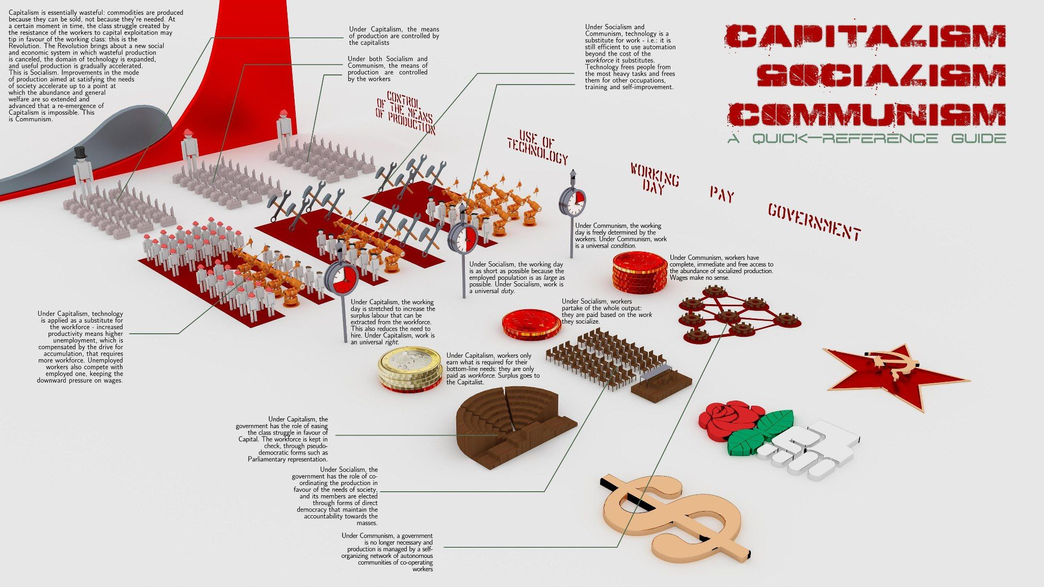 Capitalismsocialismcommunism infographic causes pinterest capitalismsocialismcommunism infographic pooptronica Gallery