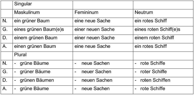Großartig Irreguläre Komparativ Und Superlativ Adjektive ...
