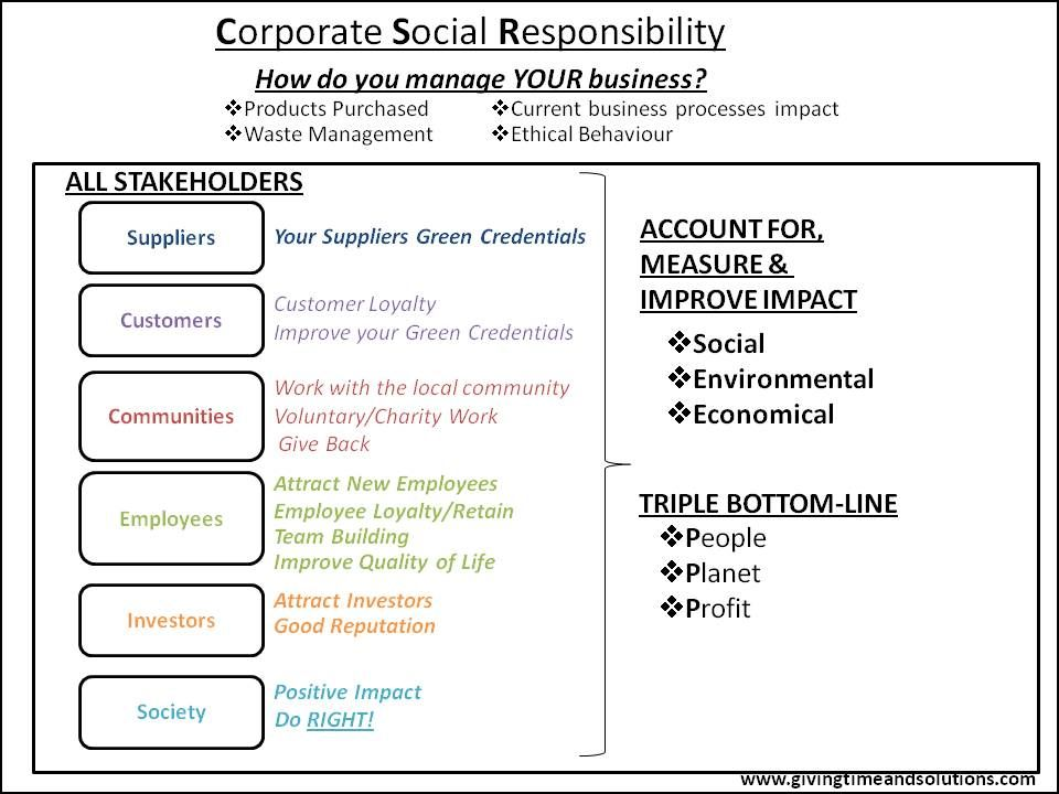 corporate social responsibility 3 layer - Google-søgning ...