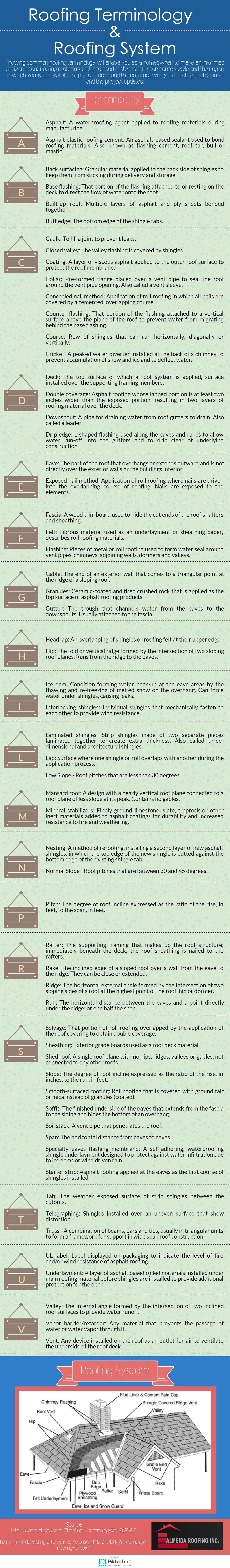Shared An Infographic Illustrating Basic Roofing