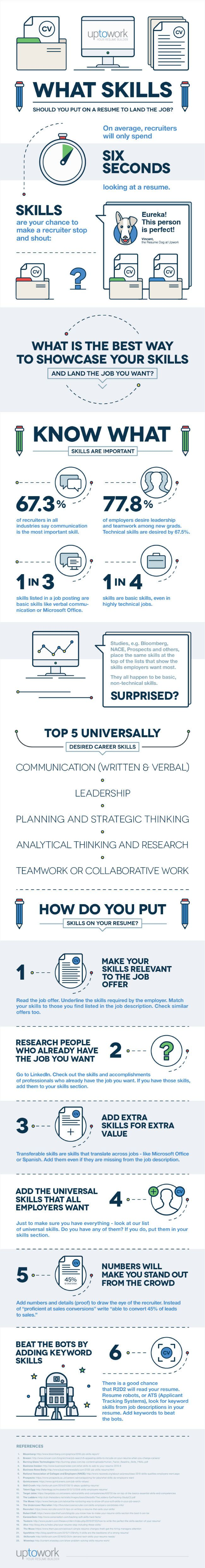 resume Top 5 Skills For Resume top 5 skills to put on your resume and how showcase them image titled them