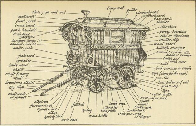 Parts of a vardo.