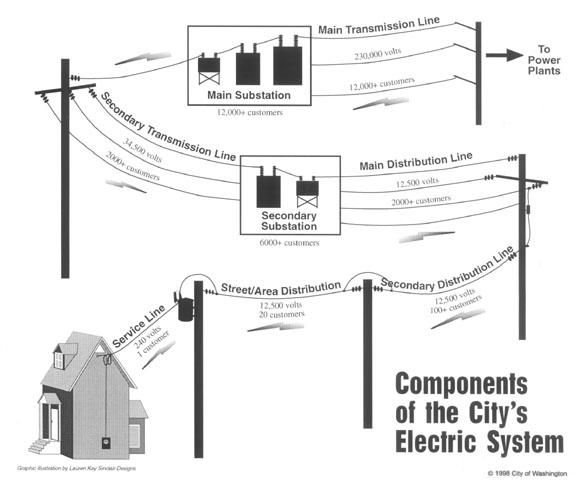 components of the an electrical system