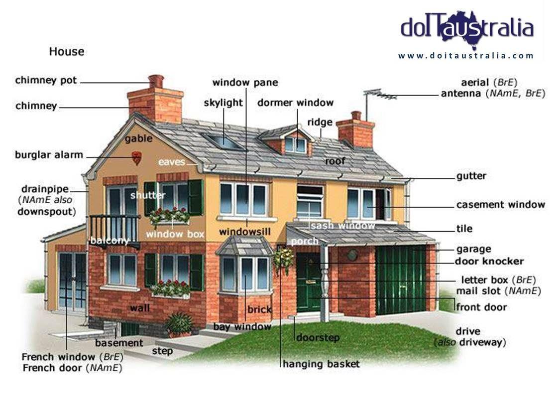 Home Sweet Home Conosci I Termini Per Descrivere La Tua Casa Imparare Inglese Inglese Grammatica Inglese