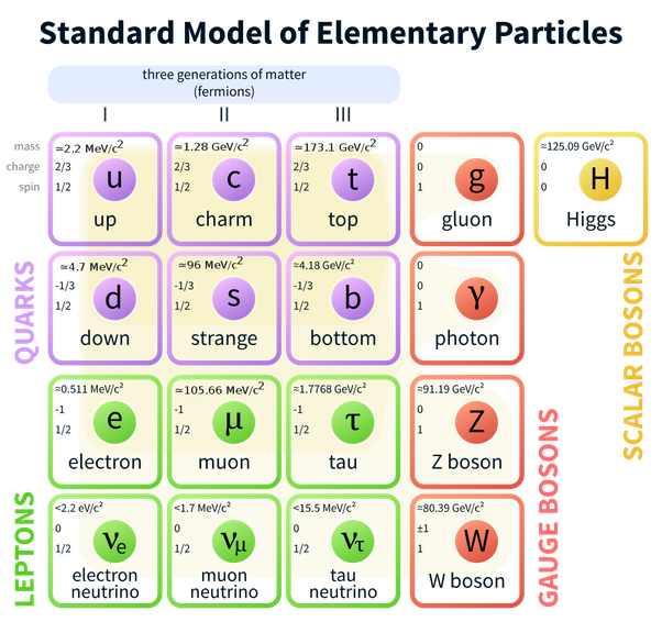 1) What particle can possibly be smaller than the Planck