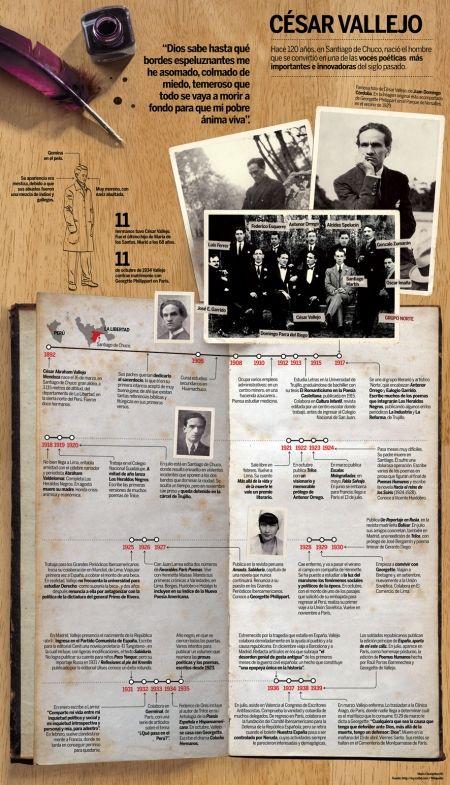 Infografía con la biografía del poeta peruano César Vallejo.
