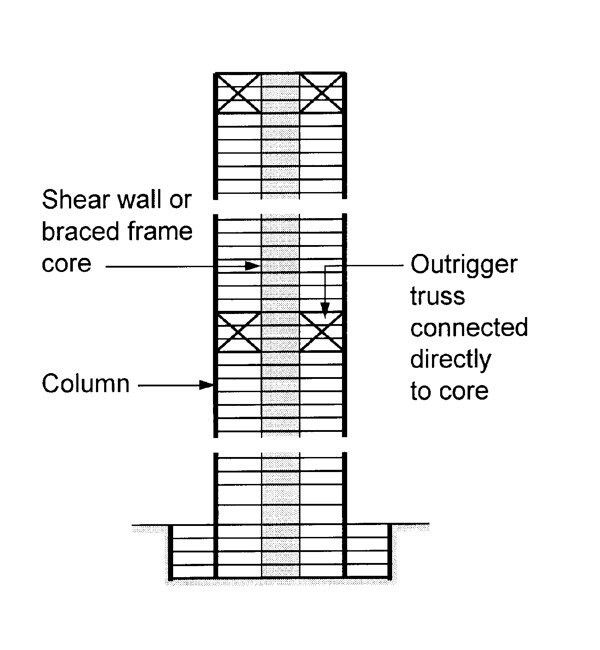 High Rise Outrigger Structure System