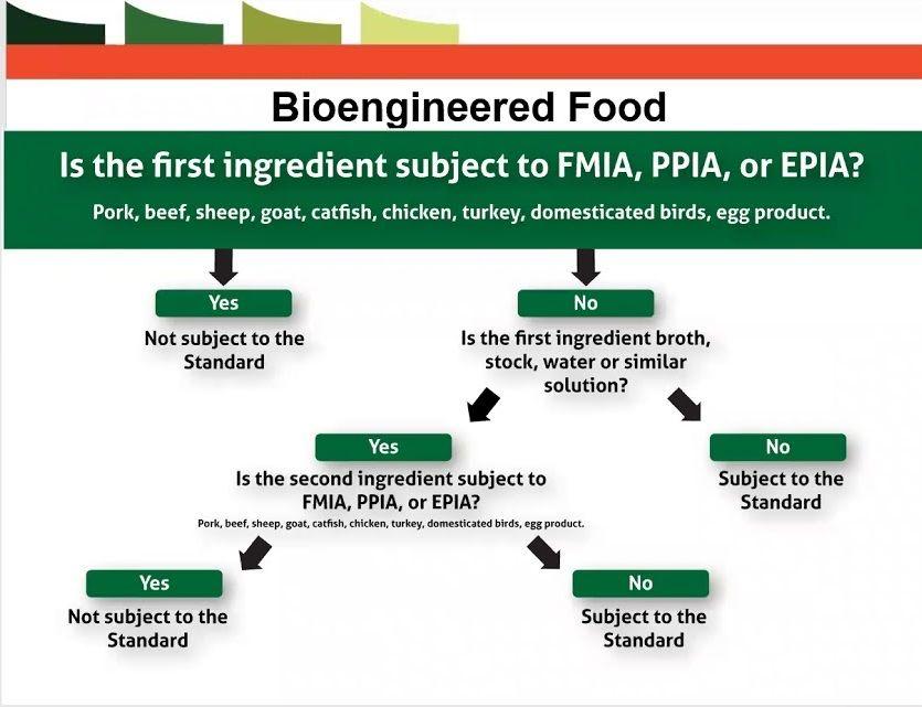 New National Bioengineered Food Disclosure Act (GMO