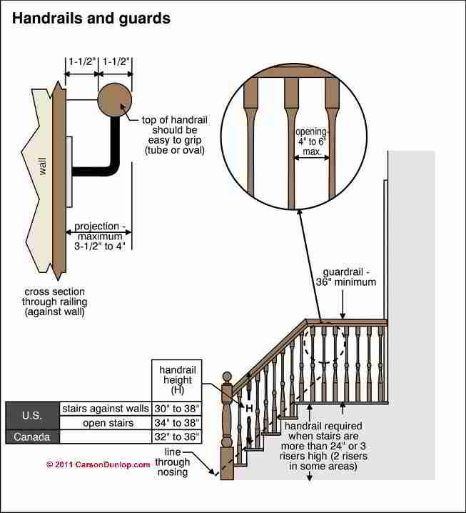 Stair Railing Light: Stairway Lighting Requirements (C) Carson Dunlop