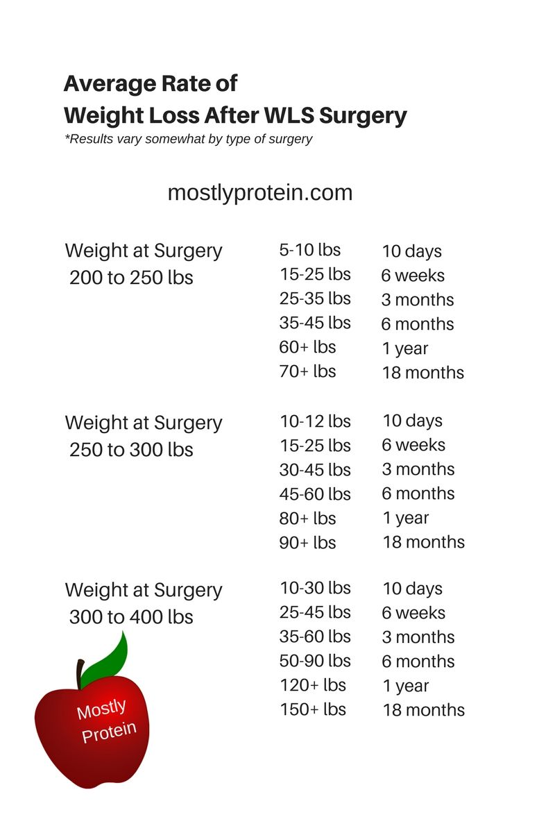 Average rate of weight loss after surgery wls also rh pinterest