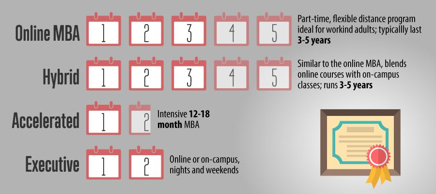 The Growth Of Online Mba Programs Online Mba Mba School Website