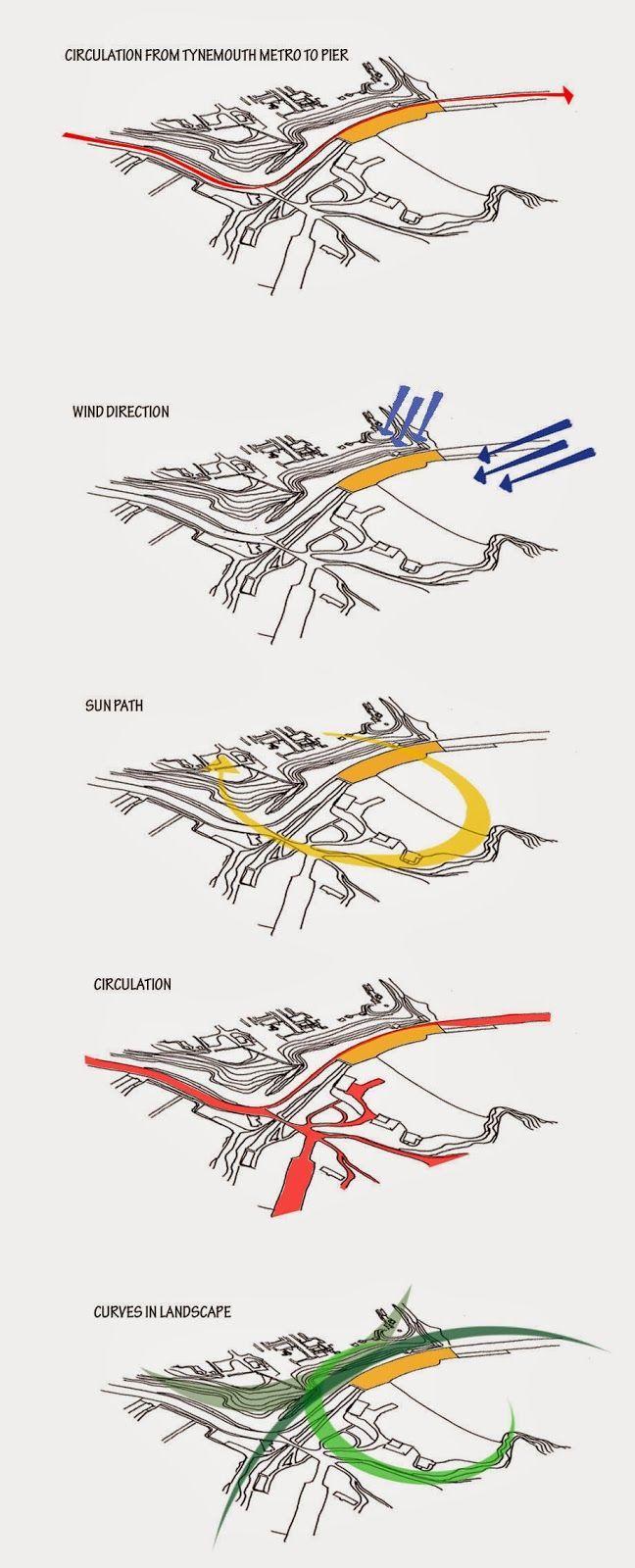 l s e  mills  site analysis diagrams
