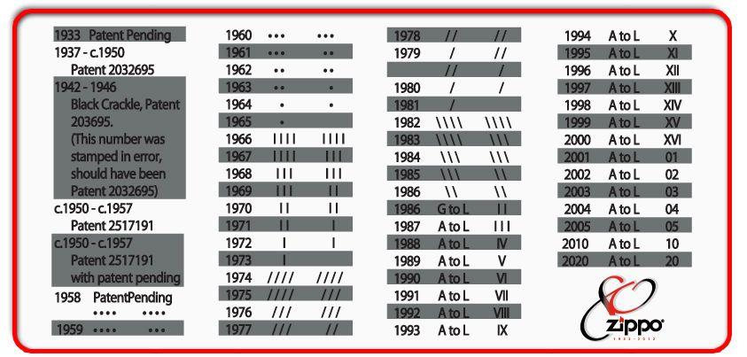 Zippo Dates In History Zippo Zippo Lighter Us Chart