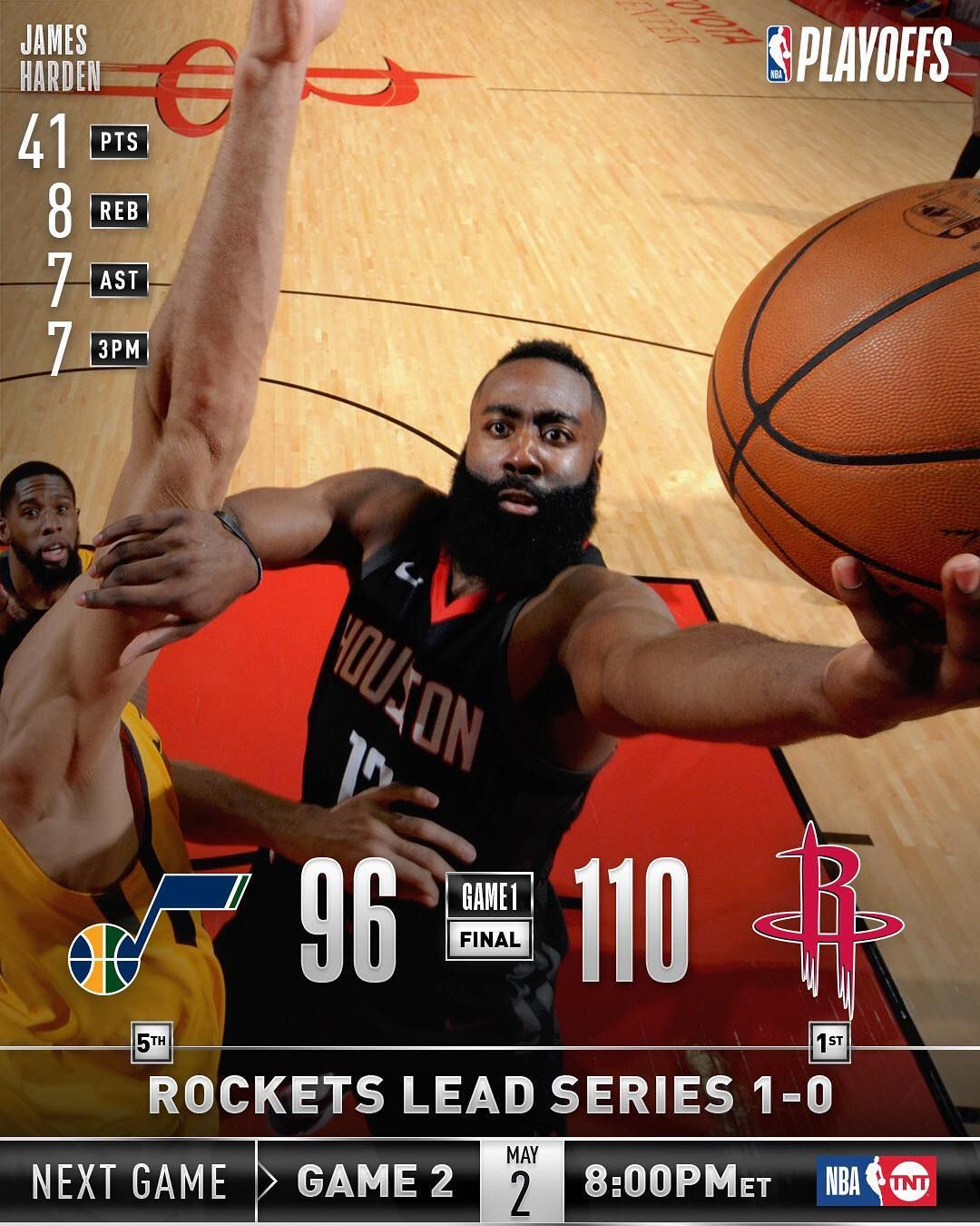 The houstonrockets take 10 series lead, defeat utahjazz
