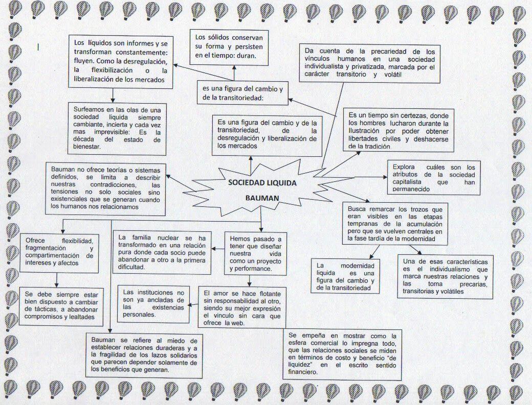 Sociedad Liquida Bauman Com Imagens Bauman Humanismo