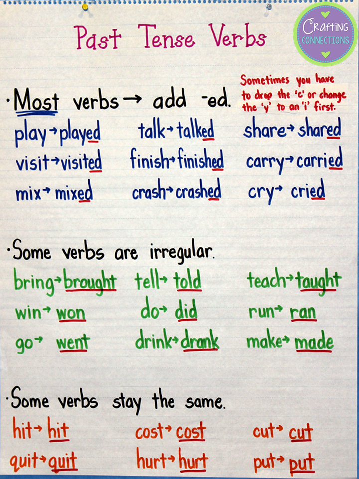 Past tense verbs anchor chart anchors away monday by crafting connections also charts pinterest grammar rh