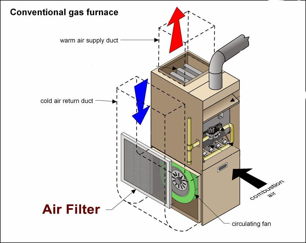 air direction flow in furnace | Little Miss Handywoman ...