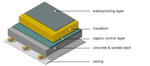 Greenspec Housing Retrofit Concrete Flat Roof Insulation