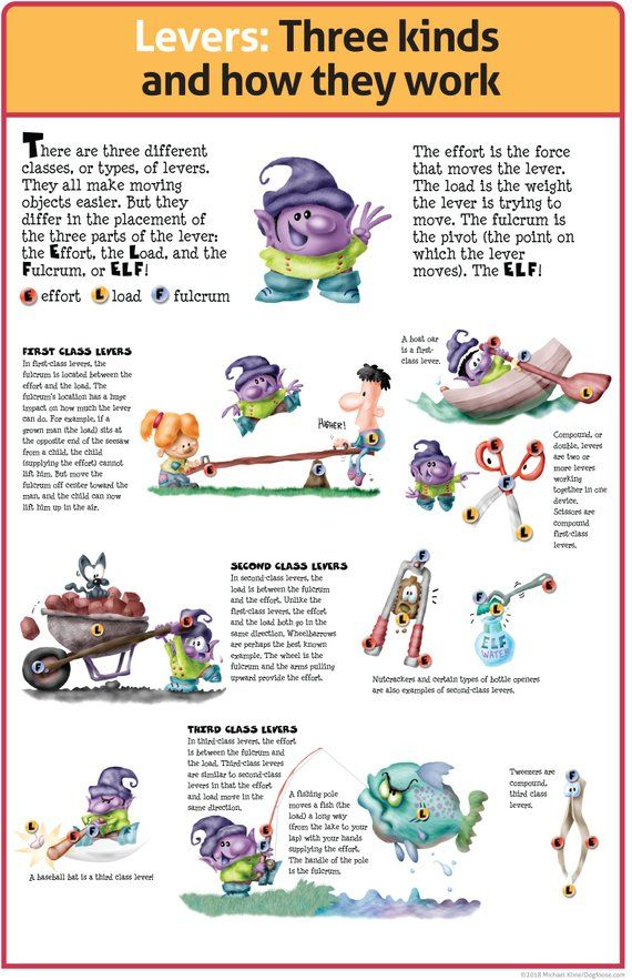 Levers Three Kinds And How They Work Classroom Poster Pdf File