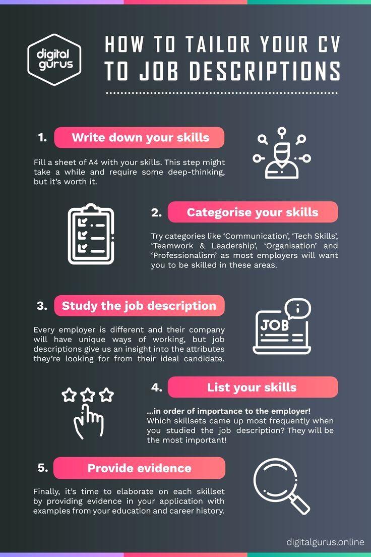 cvtemplate in 2020 List of skills, Job description